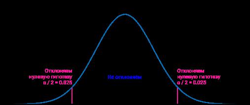 График нормального распределения. Справа и слева по 2,5 на отклонение нулевой гипотезы.